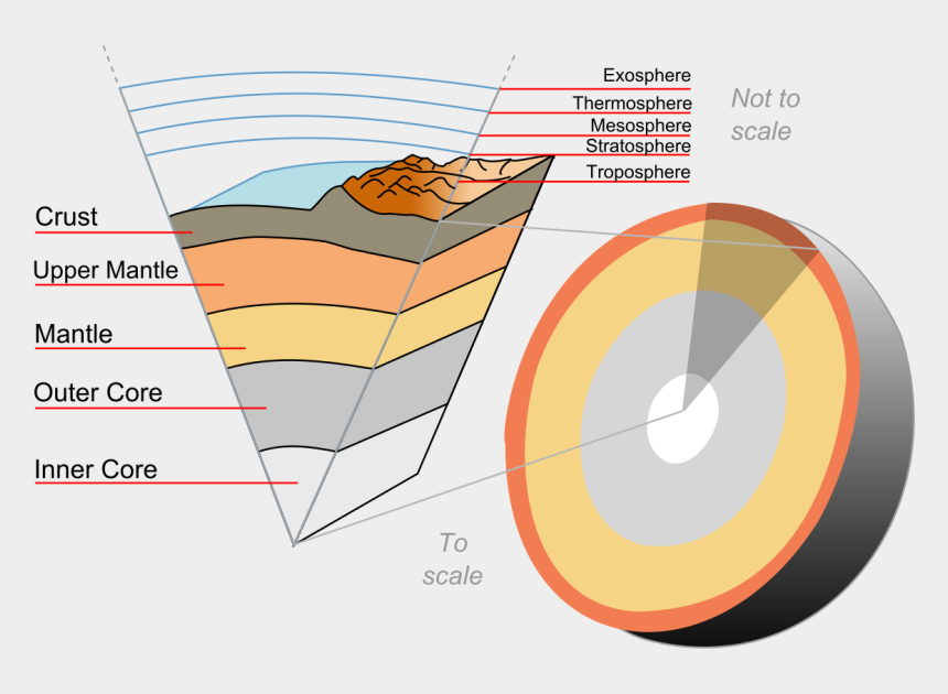 earth science clipart, Cartoons - Geology Clipart Earth Science - Layers Of The Earth