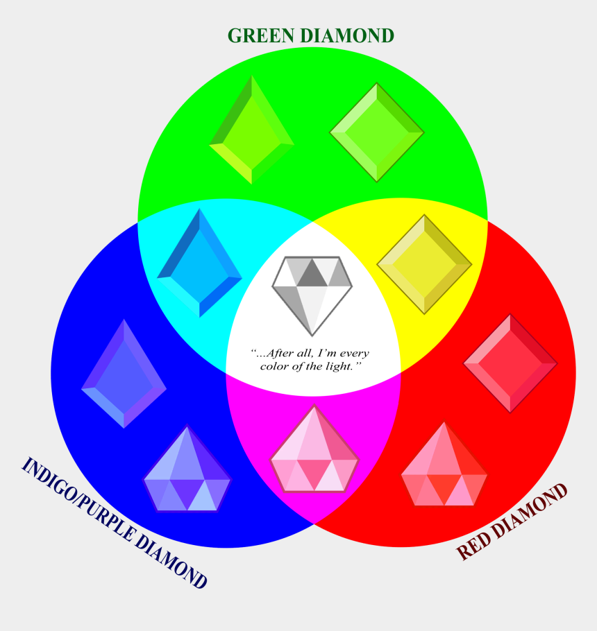 imagine clipart, Cartoons - Green Diamond Png - Diamonds Fusion Steven Universe