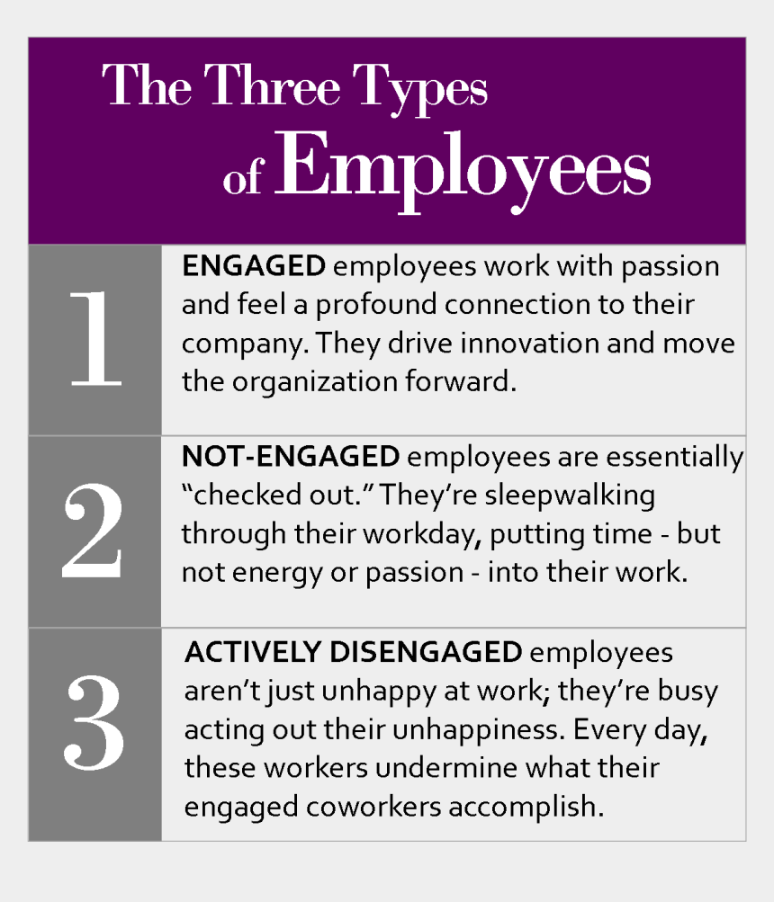 strengths clipart, Cartoons - Three Types Of Employees - 3 Types Of Employees Gallup