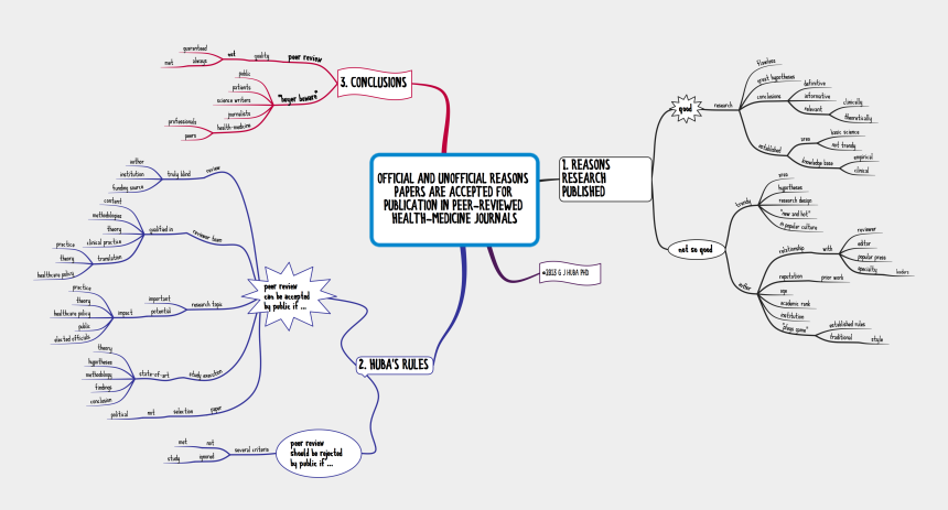 mind map clipart, Cartoons - Official And Unofficial Reasons Papers Are Published - Mind Map Peer Review