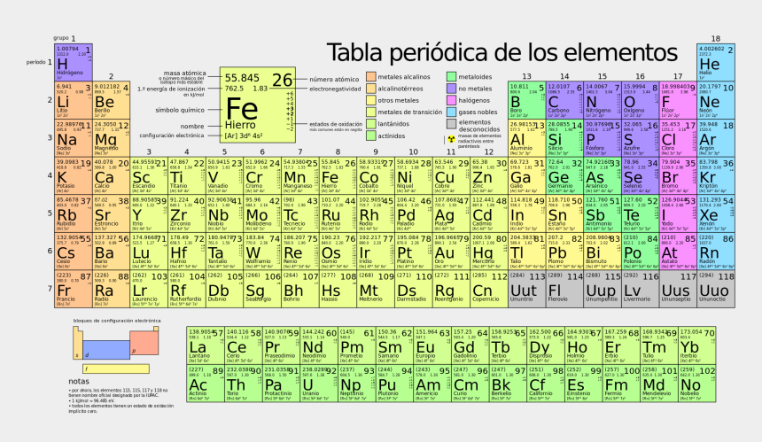 periodic table clipart, Cartoons - Periodic Table Large-es - Periodic Table With Meanings