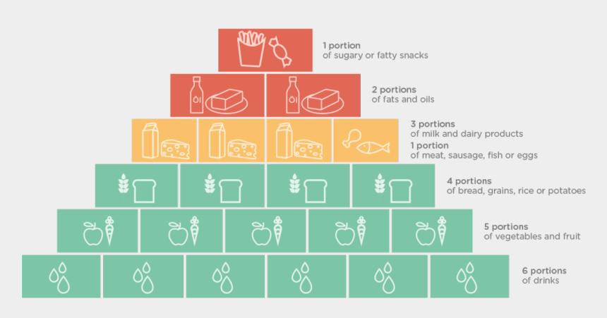 food pyramid clipart, Cartoons - Aptamil Infographic Pyram - Graphic Design