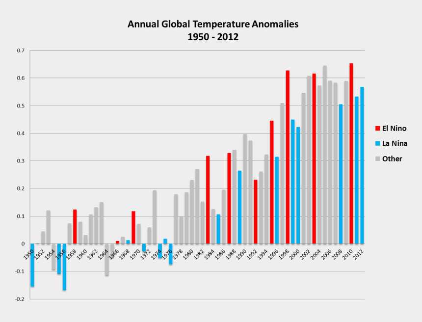 global warming clipart, Cartoons - Http - //upload - Wikimedia - Global Temp Anomalies - Global Warming Chart Over The Years