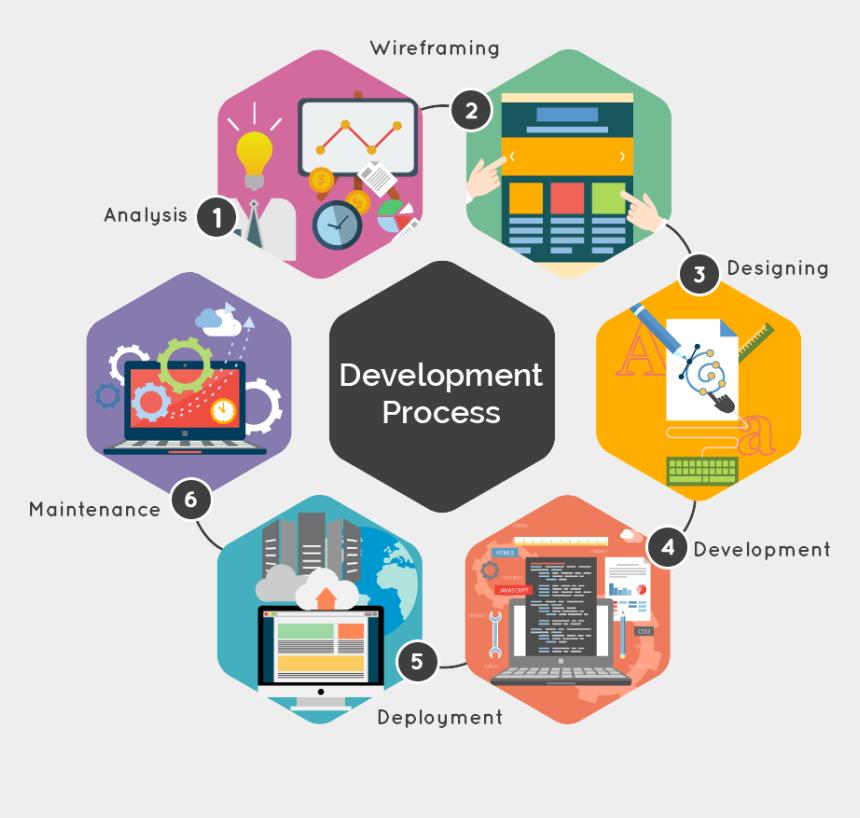 process clipart, Cartoons - Analyst Clipart Application Development - Web Application Development