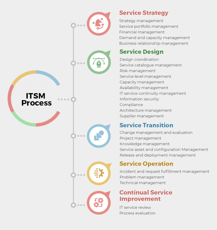 product service management clipart, Cartoons - Itsm Process Lifecycle - Circle