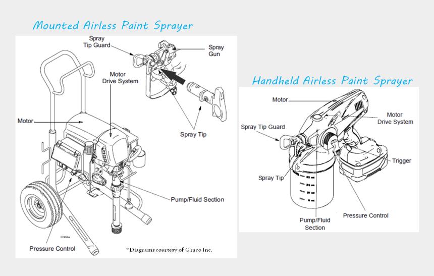 paint spray gun clipart, Cartoons - Do Airless Paint Sprayers Work - Diy Airless Paint Sprayer