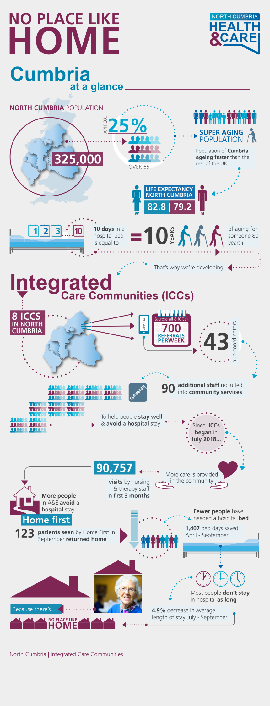 there's no place like home clipart, Cartoons - No Place Like Home - Nhs Long Term Plan Infographic