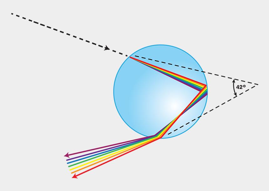 water droplet clipart, Cartoons - Noaa's Scijinks - Double Rainbow Water Droplets