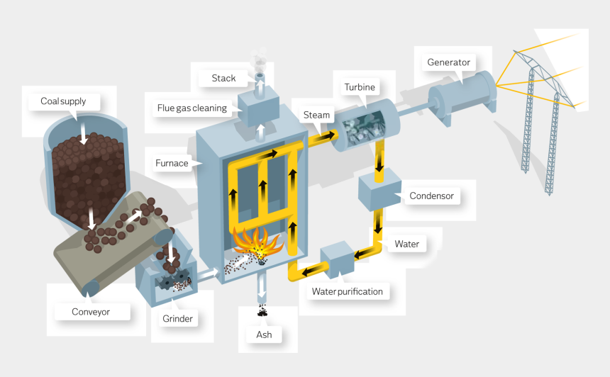 coal power plant clipart, Cartoons - Oil Fired Power Plant Google Search Energies Coal Energy, - Electricity Generation By Biomass