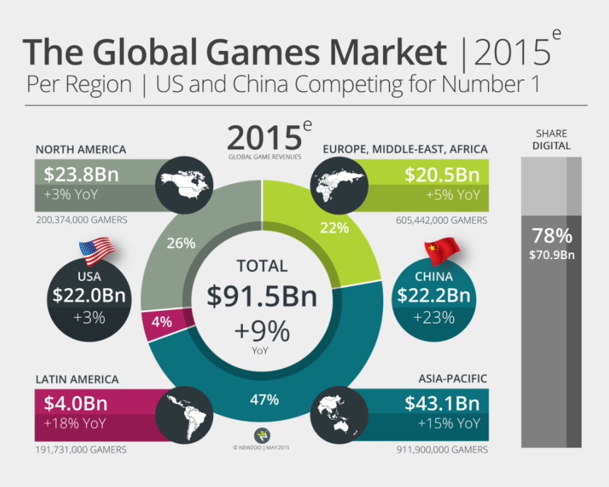 person playing video games clipart, Cartoons - Mediakix Youtube Gaming Influencers Newzoo Infographic - Video Game Market Share 2016