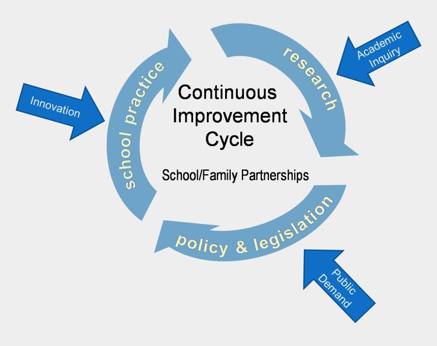quality improvement clipart, Cartoons - Continuous Improvement School Family Partnerships - Graphic Design