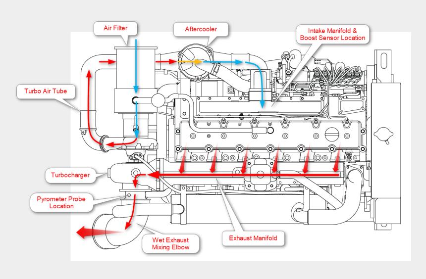 Marine Engine Air Flow Diagram - Cummins Diesel Engine Cooling System  Cliparts  U0026 Cartoons