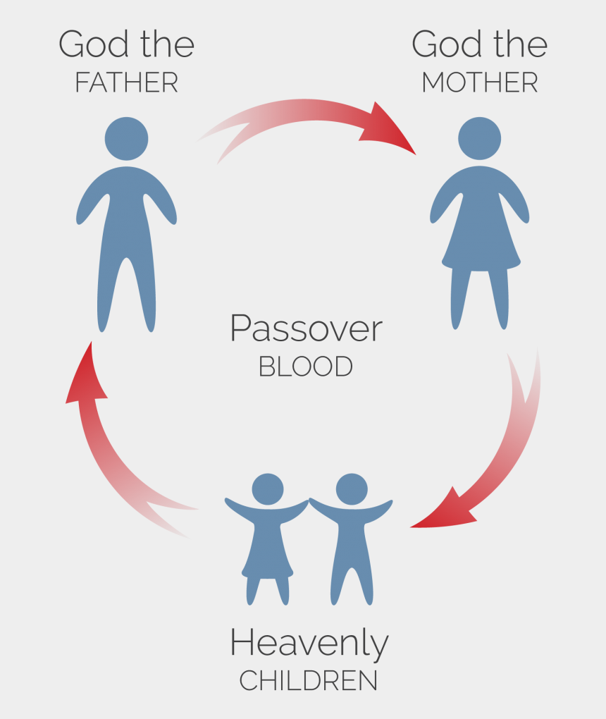 family & friends clipart, Cartoons - The Passover Testifies We Are Members Of The Heavenly - Heavenly Family