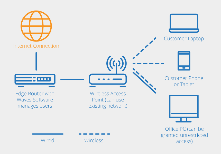 network diagram clipart, Cartoons - Network Diagram Internet - Does Wifi Work Diagram
