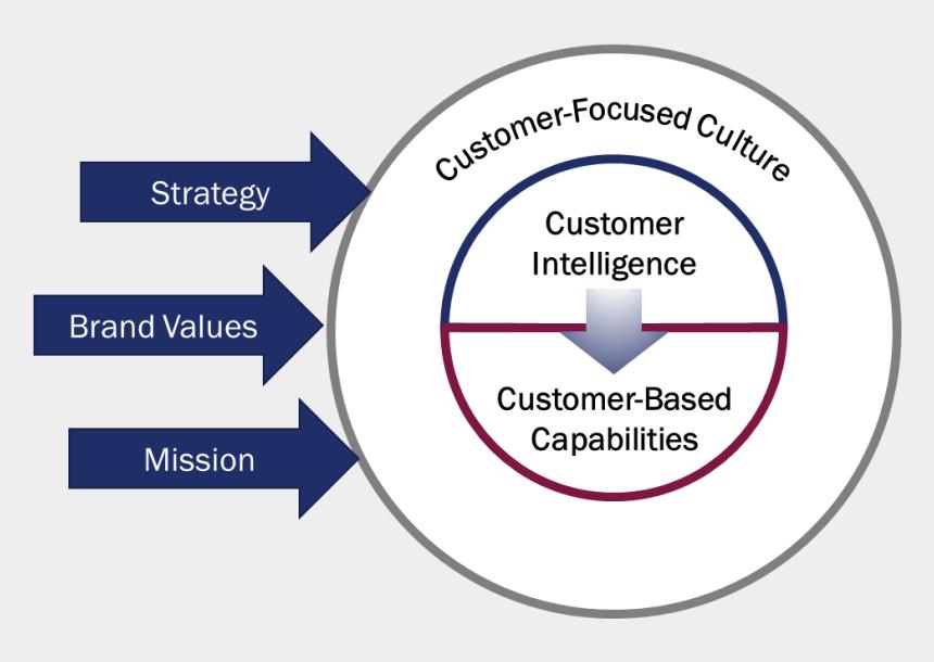 happy customers clipart, Cartoons - Heart Of The Customer's Customer Experience Model - Circle