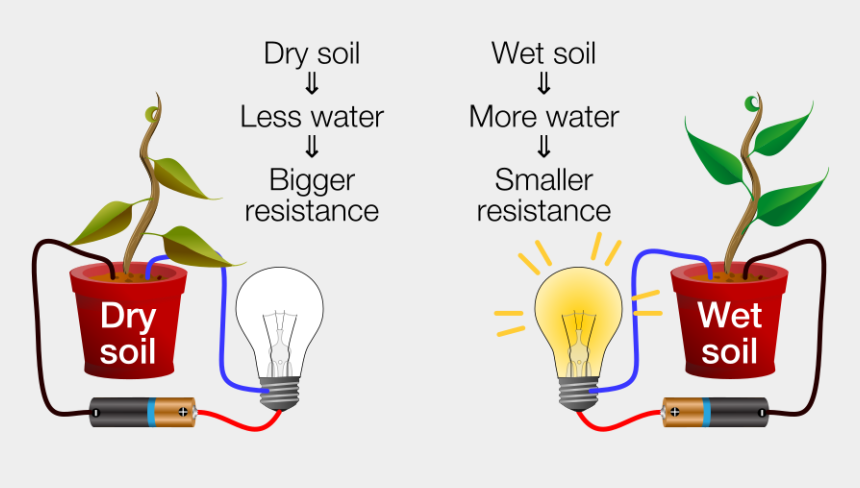 soil clipart, Cartoons - Dry-wet Soil Diagram - Getting To Know Plants