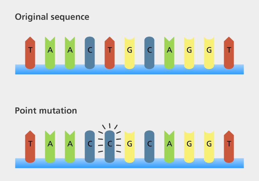 mutation clipart, Cartoons - Dna Mutations