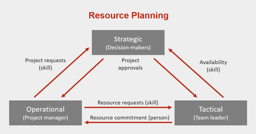 project planning clipart, Cartoons - The Challenges Of Tactical Resource Planning - Strategic Tactical Operational Resource Management