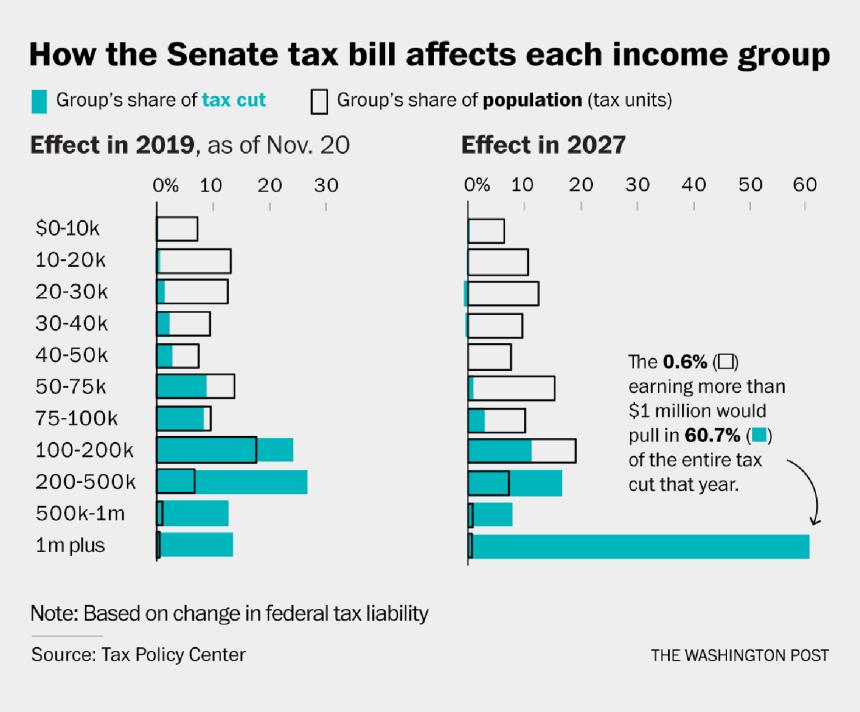taxation clipart, Cartoons - Analysis Agendas Pinterest Modern History And Politics - Tax Cut Over 10 Years