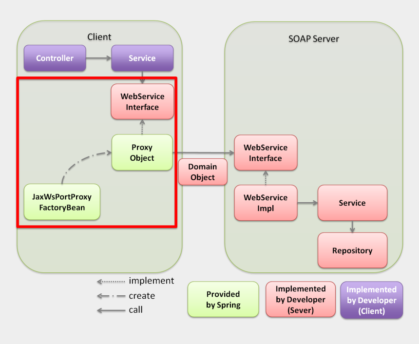 how to configure weblogic server in eclipse, Cartoons - Server And Client Projects For Soap - Soap Server