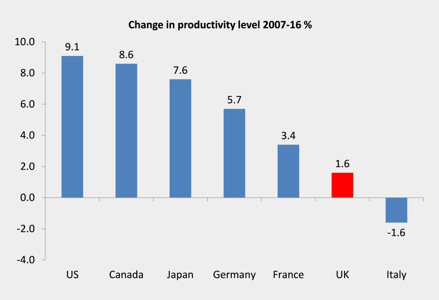 new england coupon clippers, Cartoons - What This Shows Is That The Uk Capitalist Economy Is - Labor Productivity G7 2018
