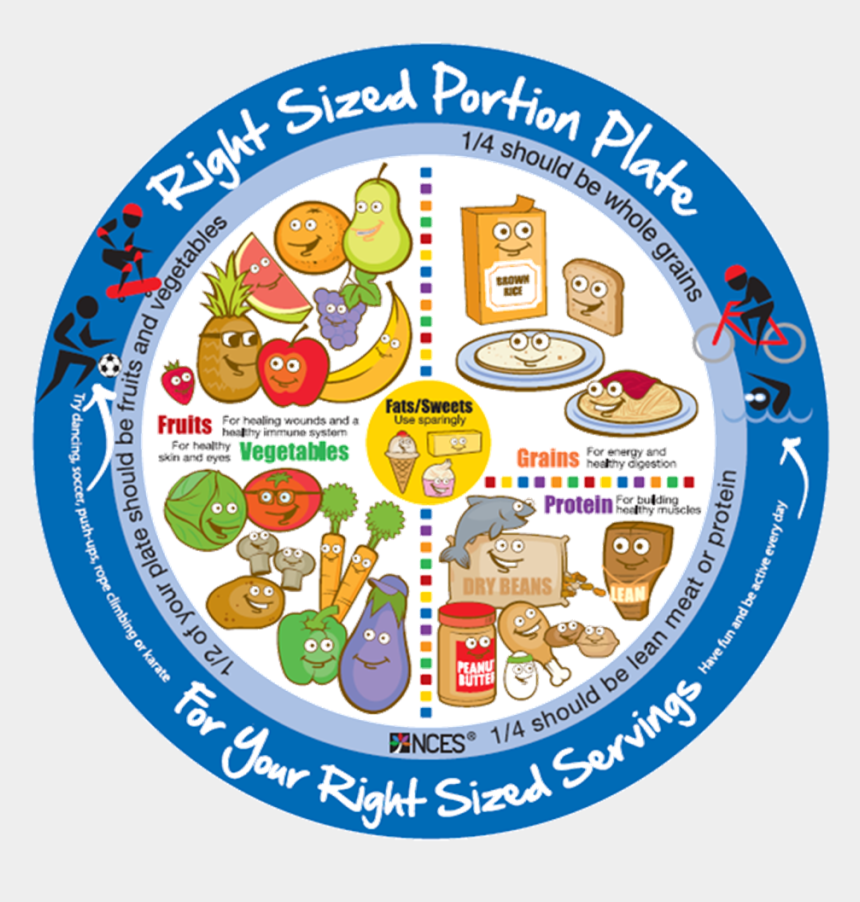 healthy plate of food clipart, Cartoons - Drawing Plate Healthy Eating - Portion Sizes In Spanish