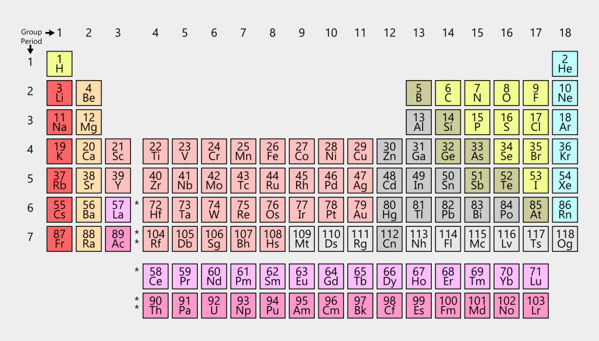 chemistry elements clipart, Cartoons - Simple Periodic Table Chart-en - Sodium On The Periodic Table