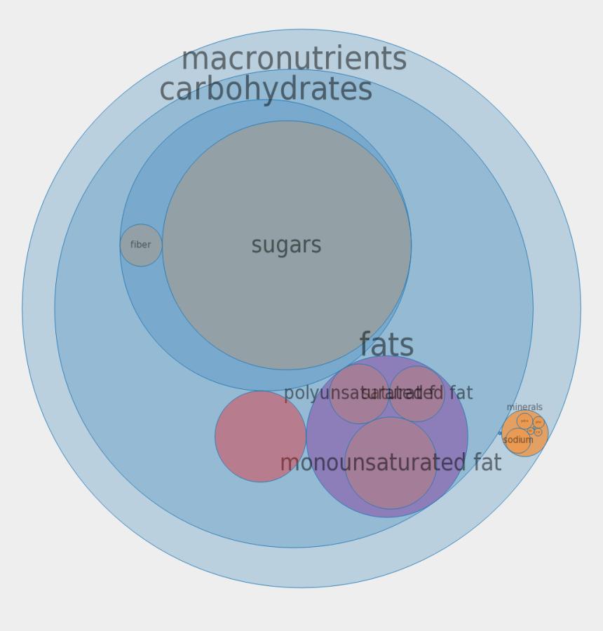 pop tart clipart, Cartoons - Pop Tart Png - Circle Graph Snickers Chocolate Bar Calories