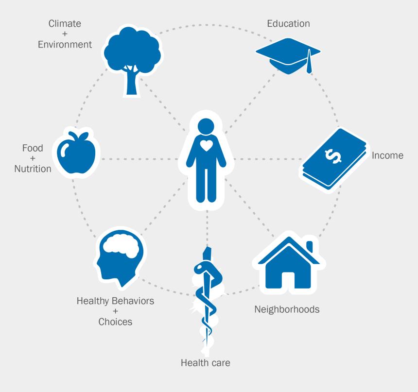 public health clipart, Cartoons - Apha Health Influences - Factors Affecting Human Health