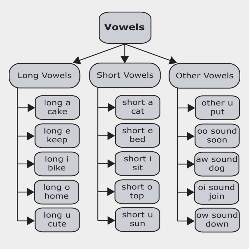 vowels clipart, Cartoons - Learn How To Pronounce The 15 Vowel Sounds Of American - Short And Long Vowels In English