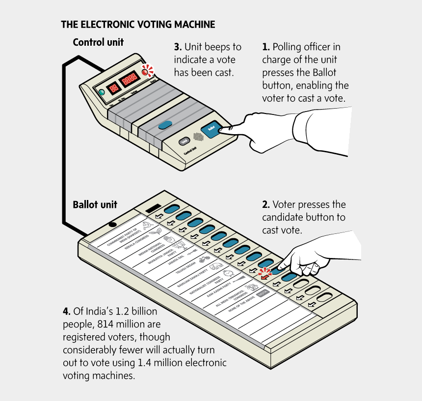 voting images clip art, Cartoons - Electronic Voting Machine Working