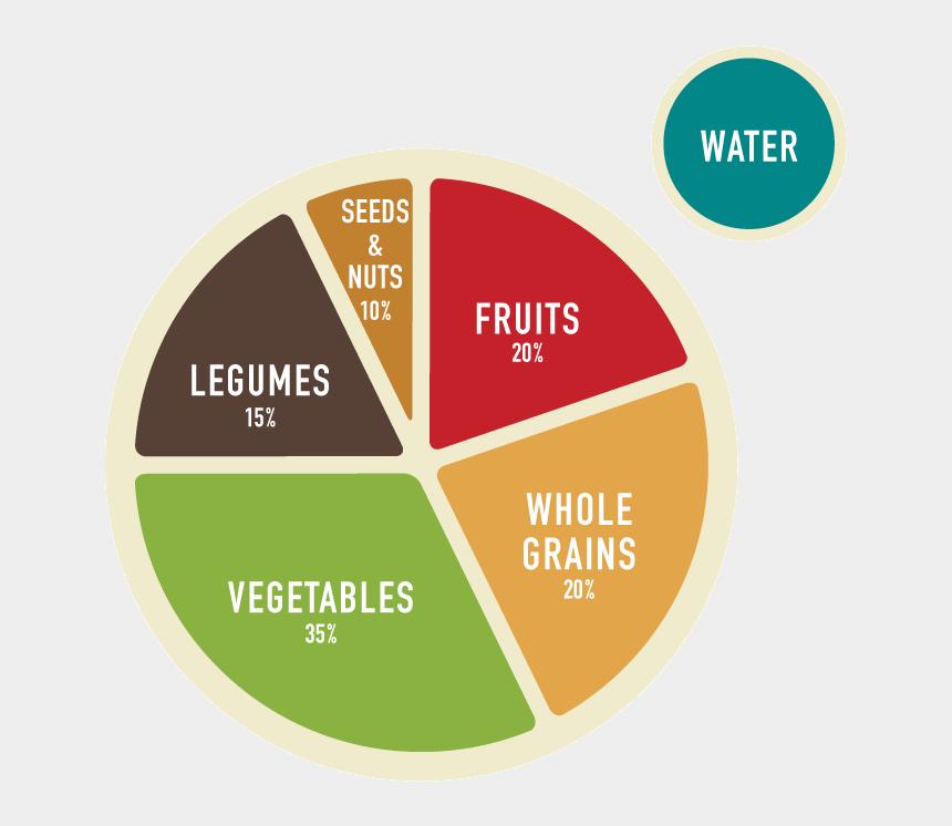 fruits and vegetables clipart, Cartoons - Veggies Clipart Plant Based Diet - Plant Based Food Plate