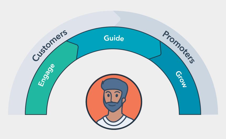 free clipart we love our customers, Cartoons - Inbound Service Framework Hubspot