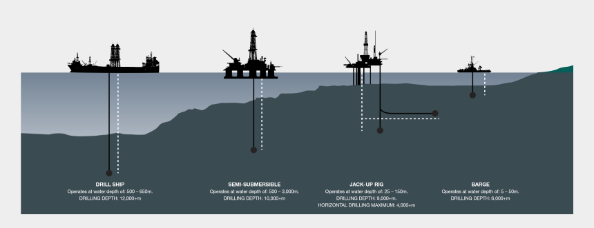 drilling rig clipart free, Cartoons - Types Of Offshore Platform
