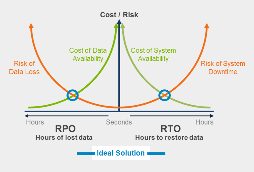 data protection clipart, Cartoons - Risk Vs Cost Chart