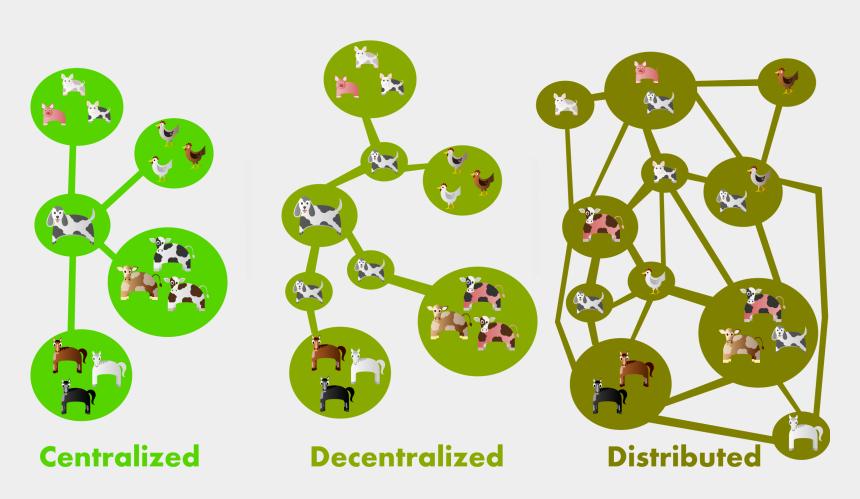 communication clipart, Cartoons - Centralized Decentralized And Distributed Networks - Centralized Decentralized Distributed Networks