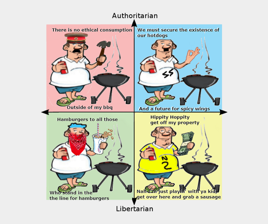 politics clip art, Cartoons - Authoritarian There Is No Ethical Consumption We Must - Just Wanna Grill For God's Sake Political Compass