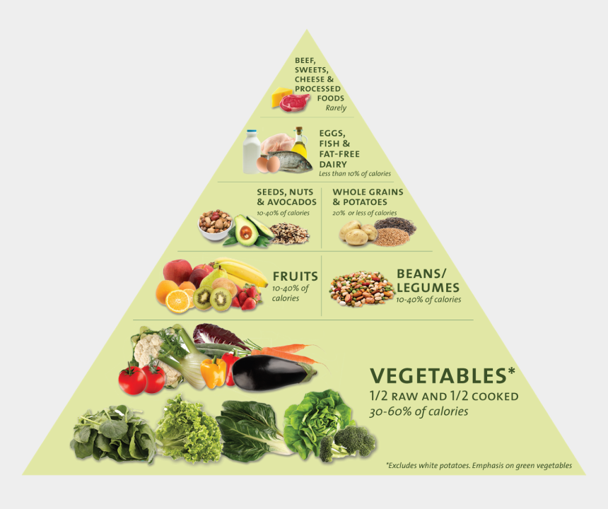 food pyramid clip art, Cartoons - Grain Clipart Food Pyramid - Joel Fuhrman Food Pyramid