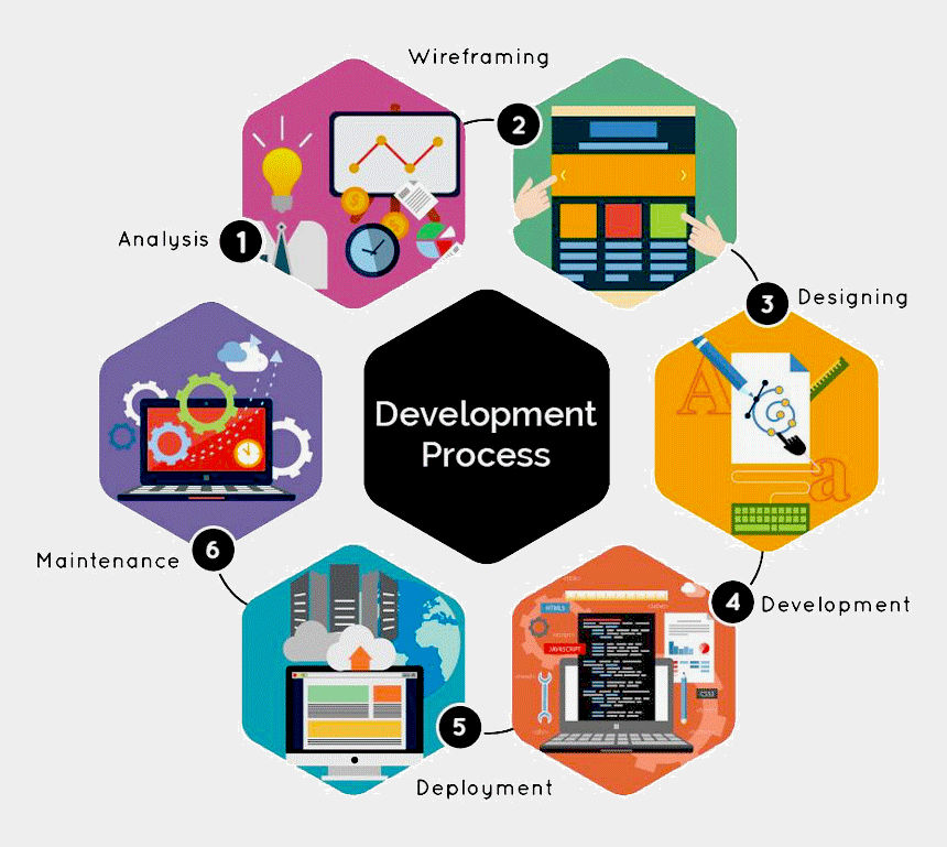 web design clip art, Cartoons - Best Web Development Company In Dehradun - Process Of Application Development