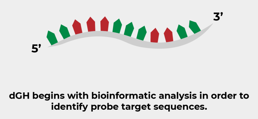 simple dna strand clip art, Cartoons - Sequence Identification