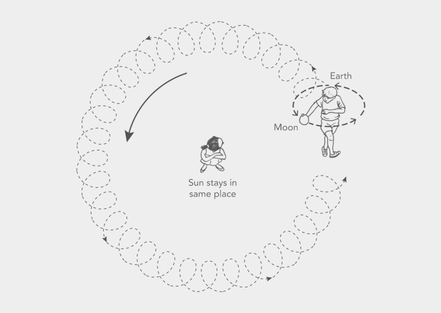 sun and earth clipart, Cartoons - Earth Revolving Around A Person