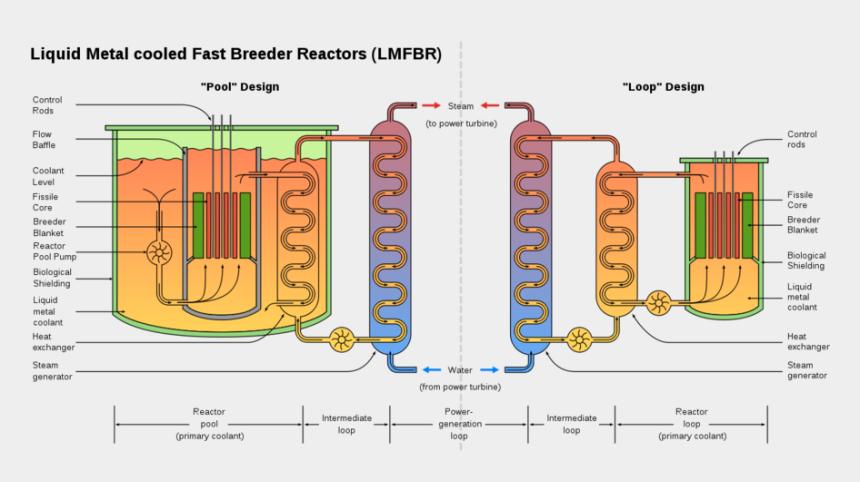 nuclear power plant clipart, Cartoons - Download Fast Breeder Reactor Clipart Fast-neutron - Fast Breeder Reactor Diagram
