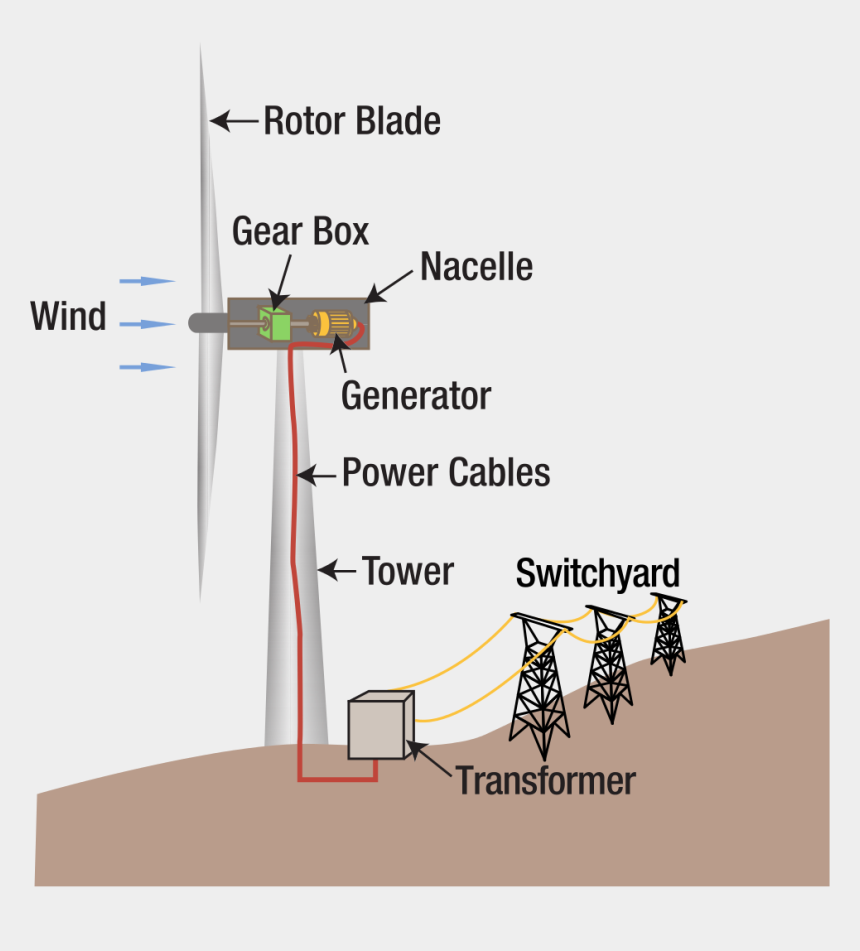 power plants clipart, Cartoons - File Wind Turbine Diagram Svg Wikipedia Wind Power - Wind Energy Converted Into Electricity