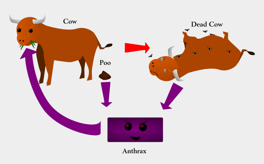 microorganisms clipart, Cartoons - Dead Clipart Dead Bacteria - Anthrax In Cattle Clipart