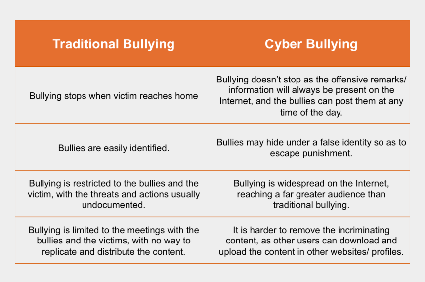 cyberbullying clipart, Cartoons - For The Latest Bullying And Cyberbullying Statistics, - Difference Between Cyber And Traditional Bullying