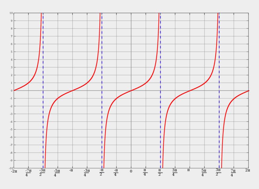 graphs clipart, Cartoons - Computer Icons Trigonometric Functions Angle Proportionality - Circle