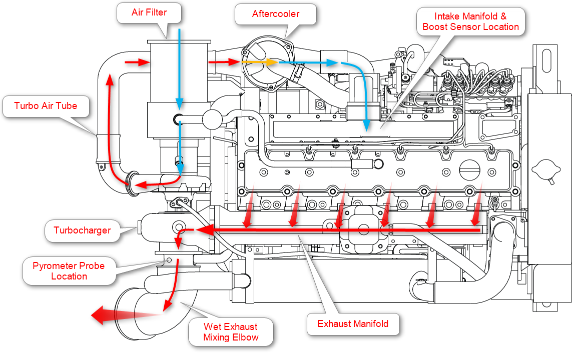Marine Engine Air Flow Diagram - Cummins Diesel Engine Cooling System ,  Transparent Cartoon - Jing.fmJing.fm