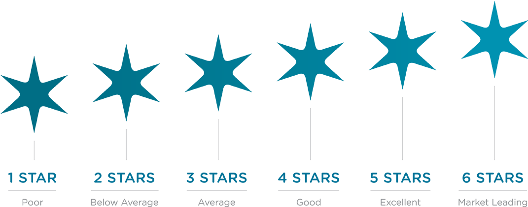 Transparent 5 star rating clipart - Nabers New Tool For Tenants