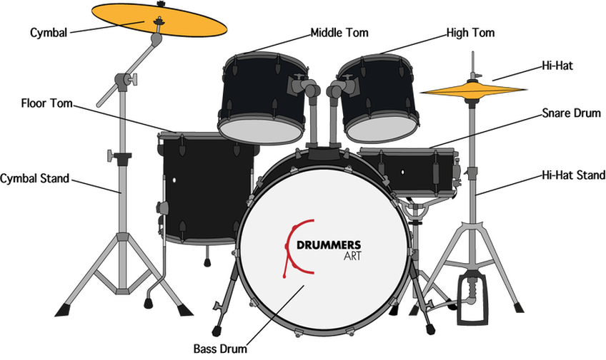 Drawing Drums Drumset Transparent Png Clipart Free - Parts ...