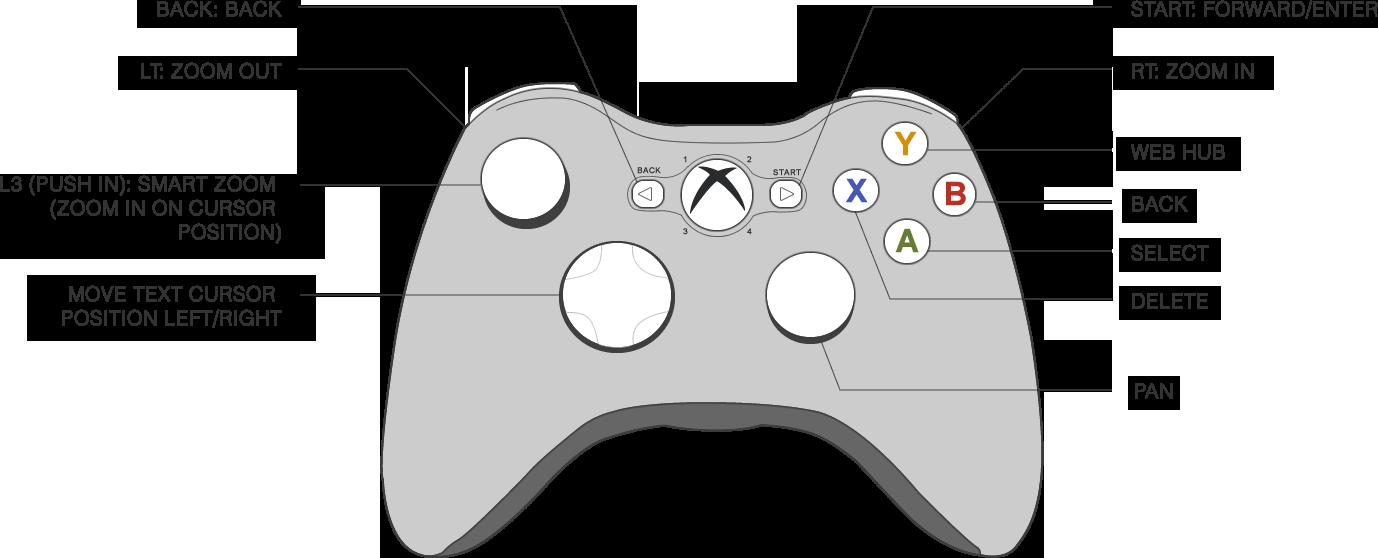 Delete Button Clipart Xbox One - Xbox Controller Scheme